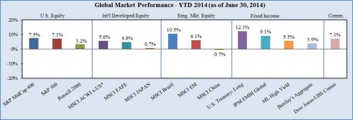 Protected: Market Summary – Second Quarter 2014