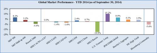 Protected: Market Summary – Third Quarter 2014