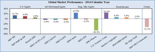 Protected: Market Summary – Year End 2014