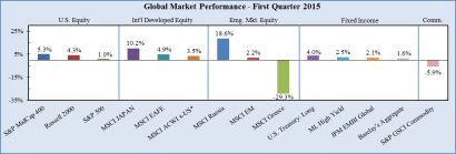 Protected: Market Summary – First Quarter 2015